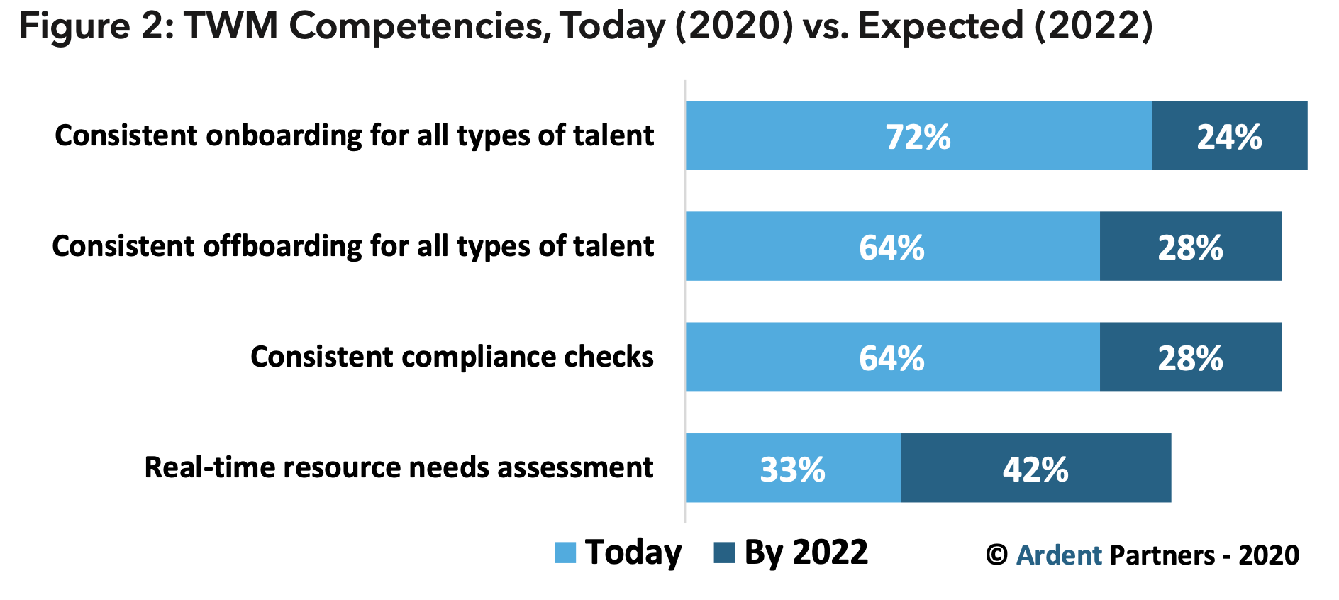 Figure 2 - Total Workforce Competencies