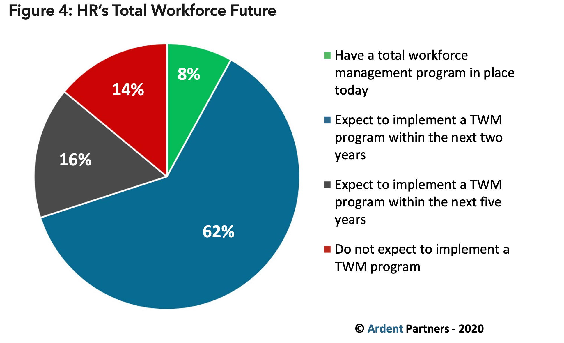 Figure 4 - Total Workforce Future